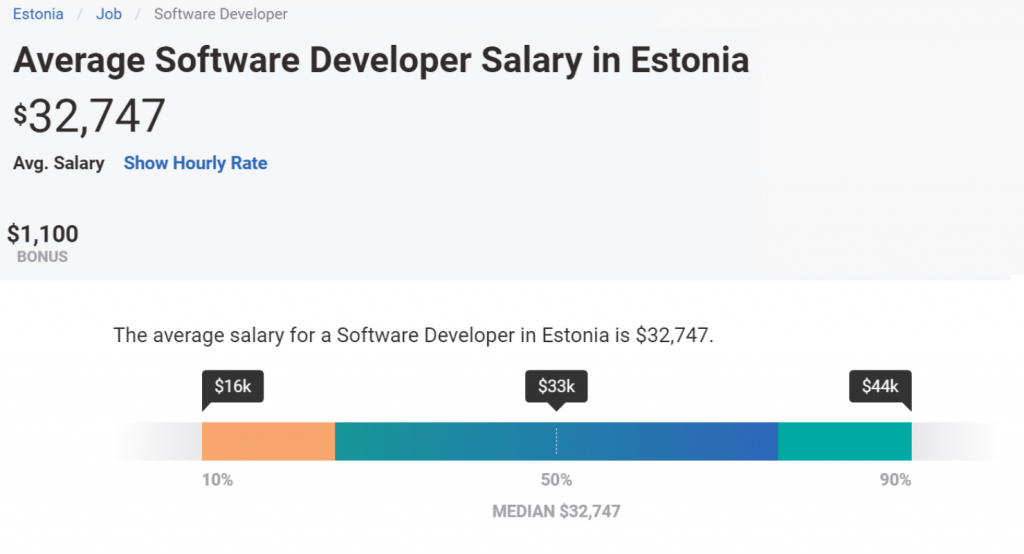How Much Does It Cost to Make an App? - HQSoftware