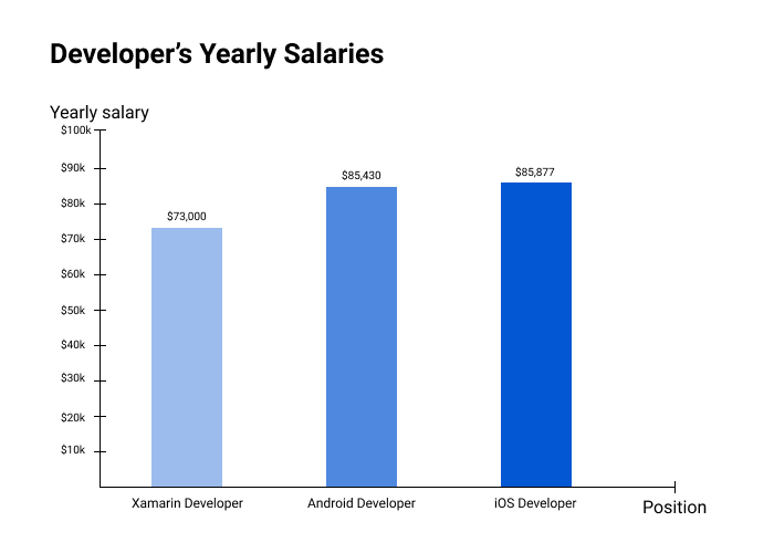 Developer's Yearly Salaries