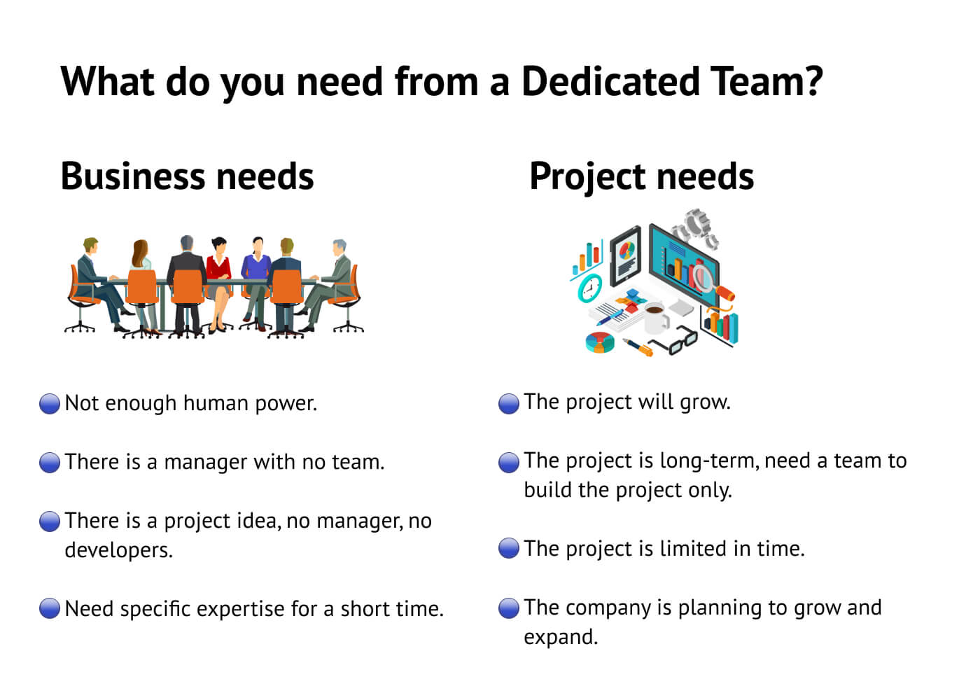 What do you need from a Dedicated Team