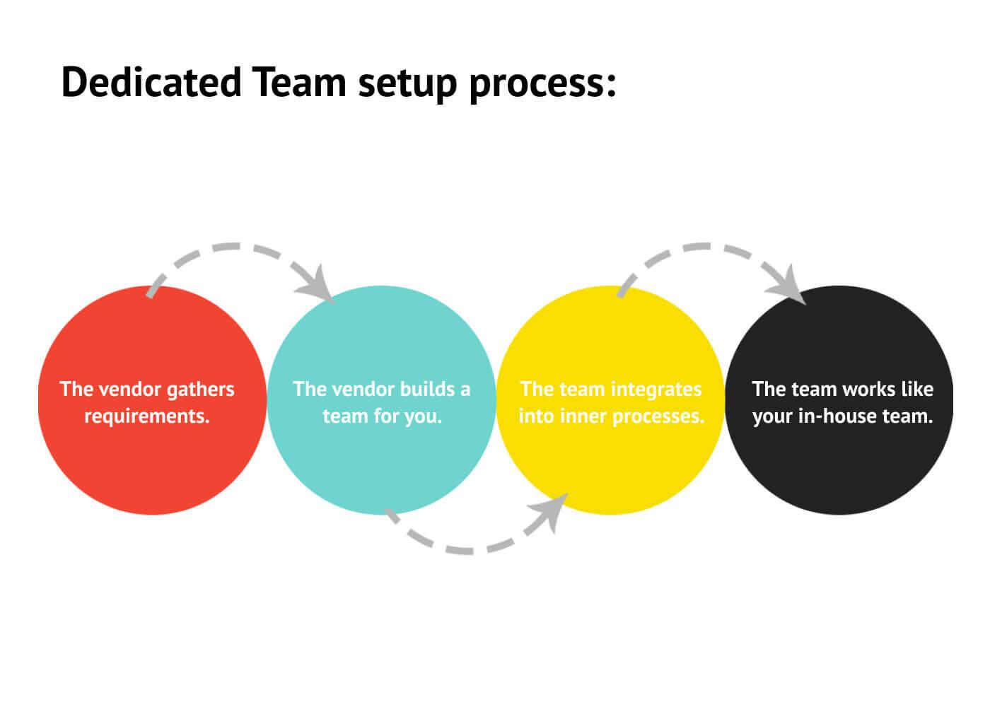Dedicated Team setup process.