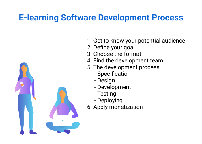 Stages of the e-learning software development process.