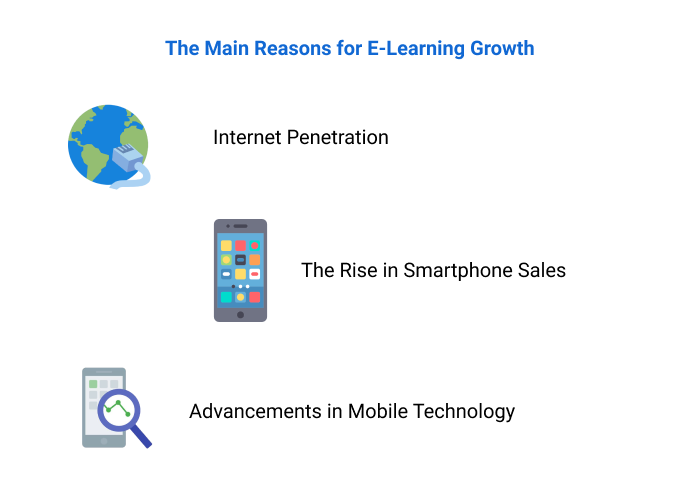 Factors influencing adoption of e-learning solutions.