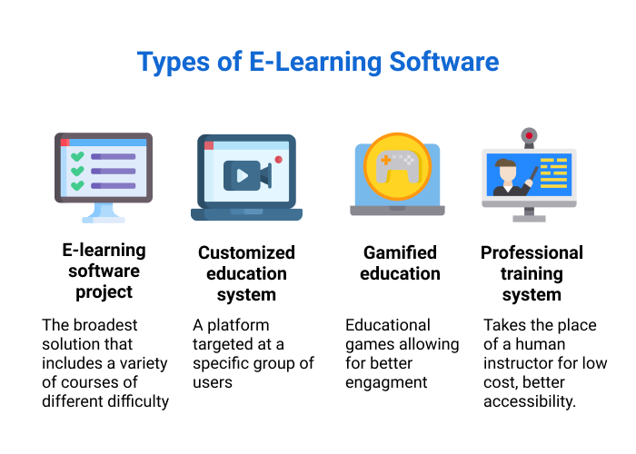 Types of e-learning software
