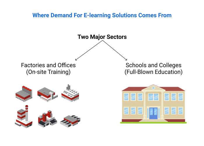 Whete the demand for e-learning solutions comes from.