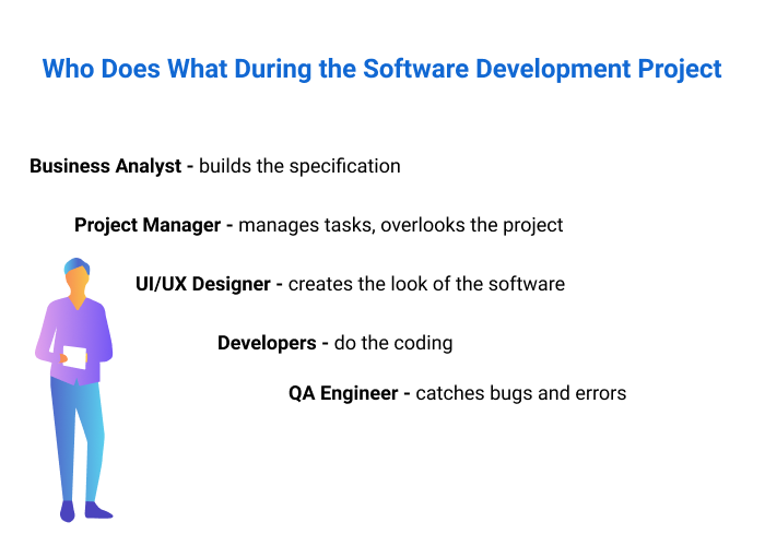 Roles of the software development team.