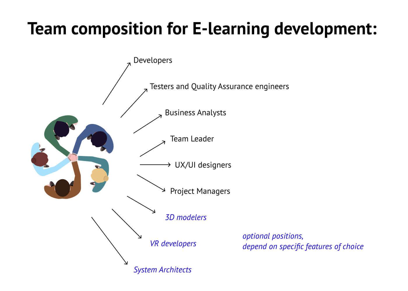 Team composition for e-learning development
