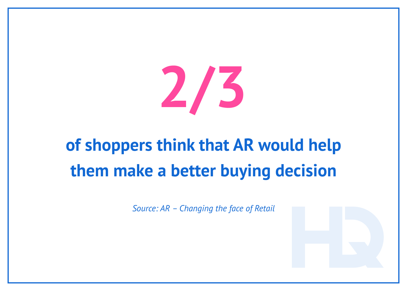 Two thirds of shoppers think that AR would help them make a better buying decision.