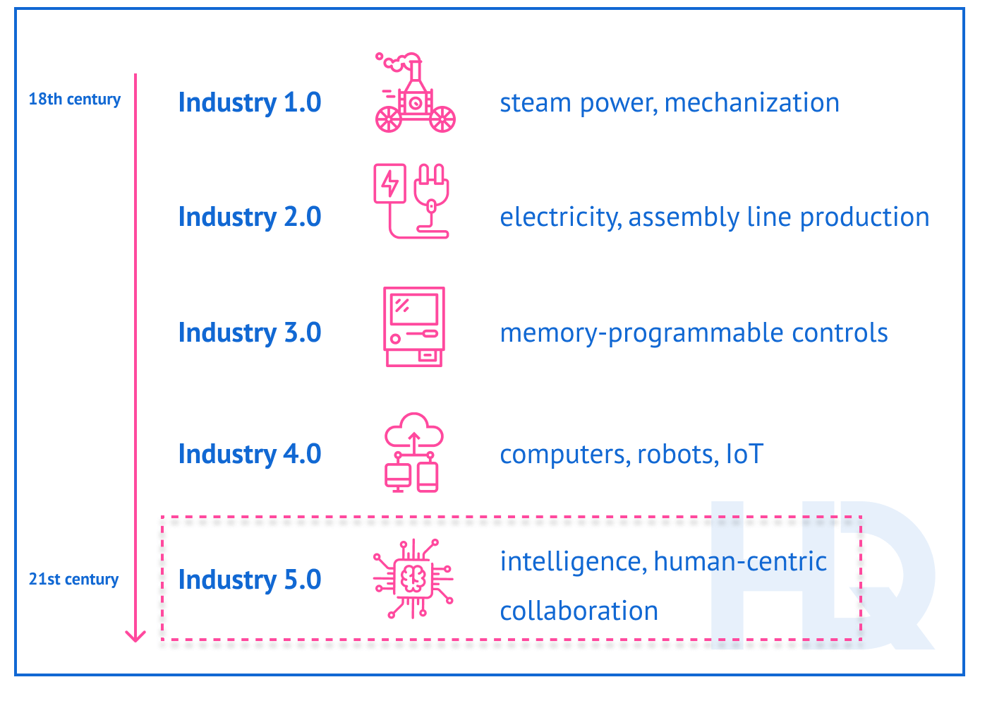 The history of industrial revolutions from Industry 1.0 to Industry 5.0.
