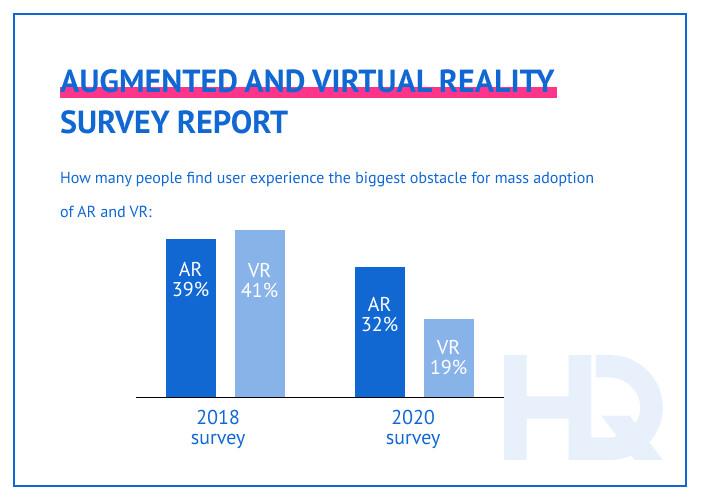 AR/VR survey report