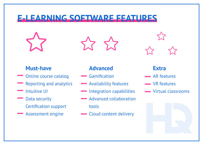 Major e-learning software features