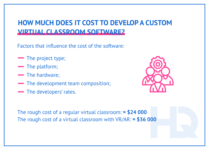 Virtual classrooms development cost
