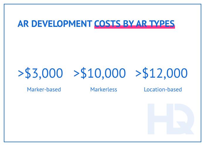 AR development costs by app type