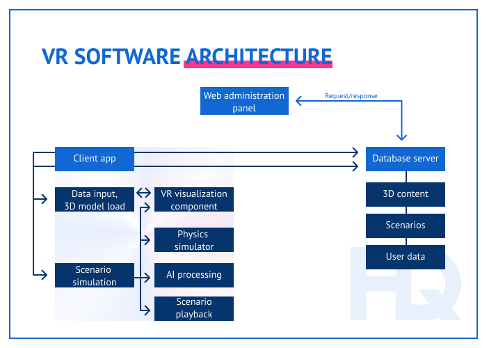 VR training solution architecture