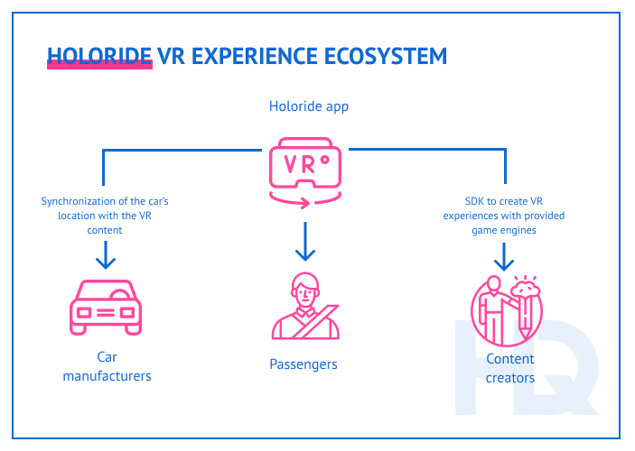 Holoride VR automotive platform