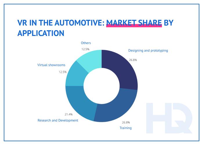 Automotive VR market share by application