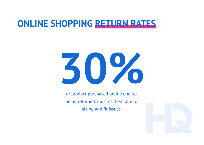 Most of the returns in online stores happen due to sizing and fit issues