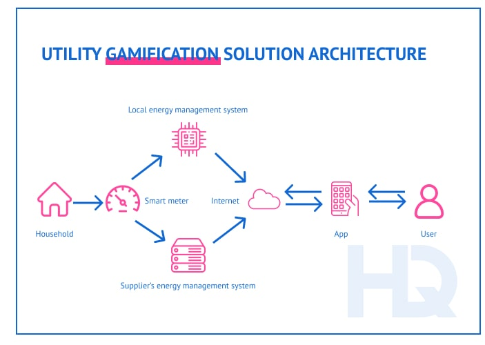 How a gamified energy management solution works