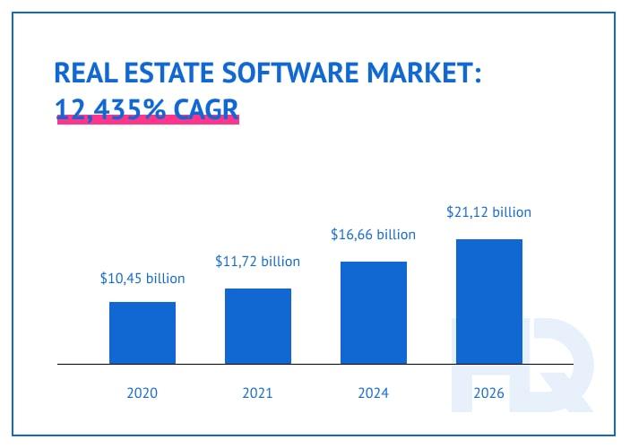 Real estate software market evaluation