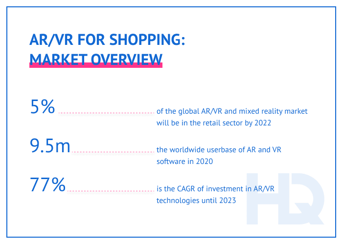 AR and VR technologies for shopping: market overview