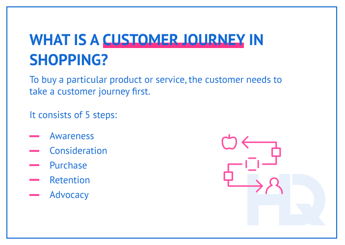 Definition of a customer journey in shopping