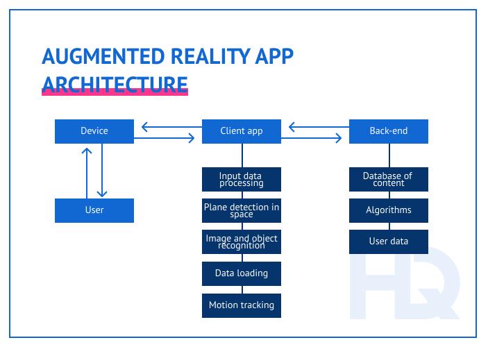 AR app architecture