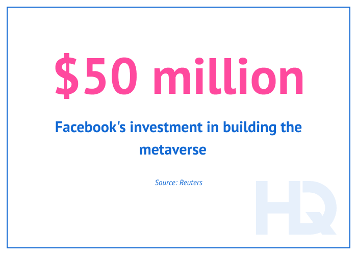 fact of the month facebook investment